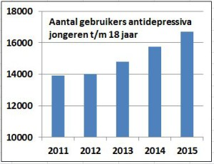 Gebruikers antidepressiva t.m. 18 jaar t.m. 2015-SFK