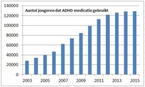 Jongeren ADHD-medicijnen 2003-2015